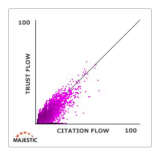 Trust-Flow Majestic