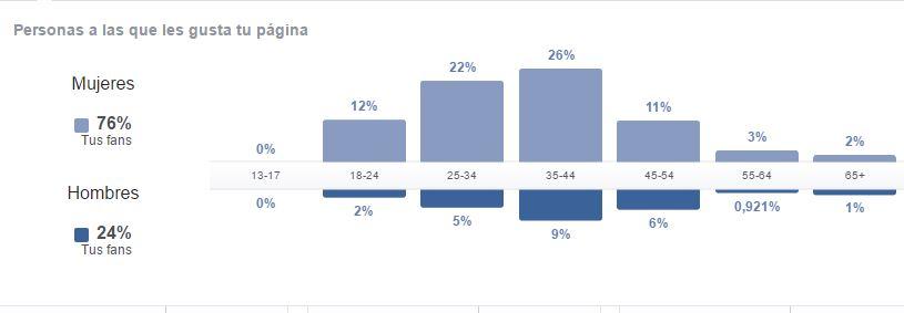 como-conseguir-me-gusta-likes-seguidores-en-facebook-demografia.jpg