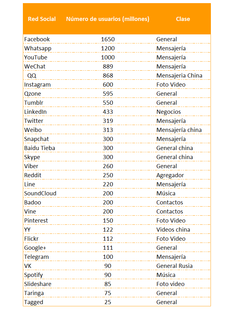 lista-de-redes-sociales-por-usuarios.jpg