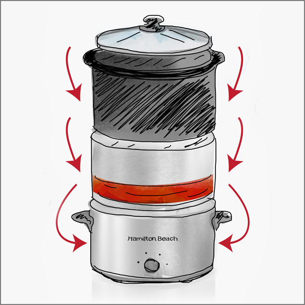 Slow Cookers 101: How a Slow Cooker Works