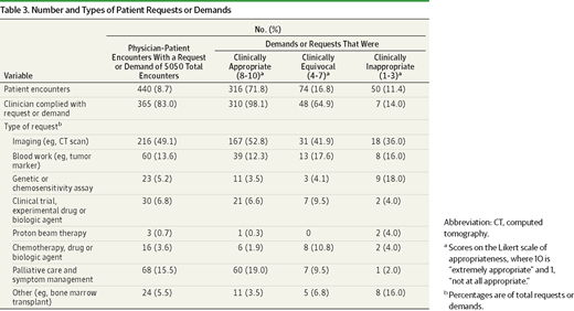 Number and Types of Patient Requests or Demands (JAMA Onc)