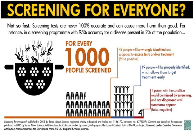 One of the Making Sense of Science infographics on the topic of screening.