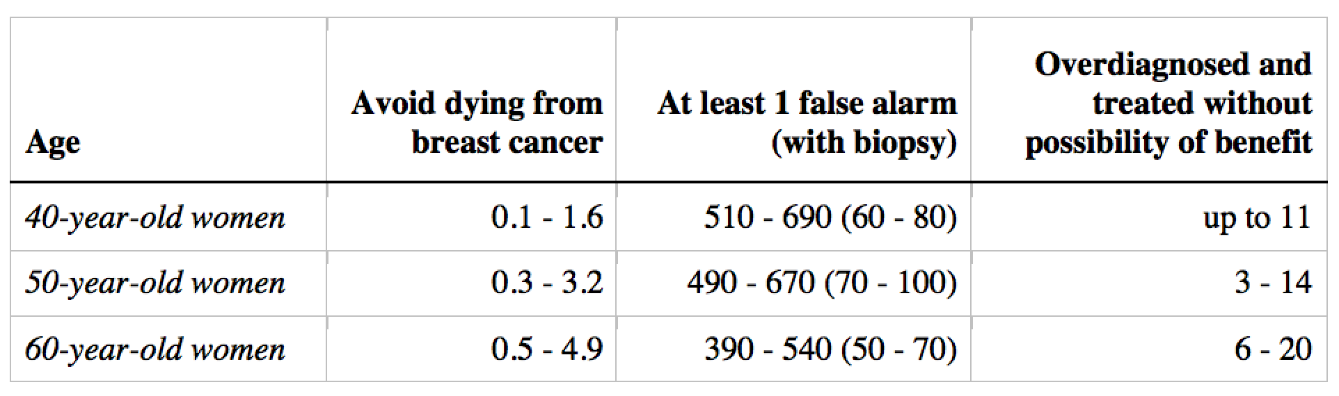 Figure 1: Estimates of harms and benefits of screening mammography