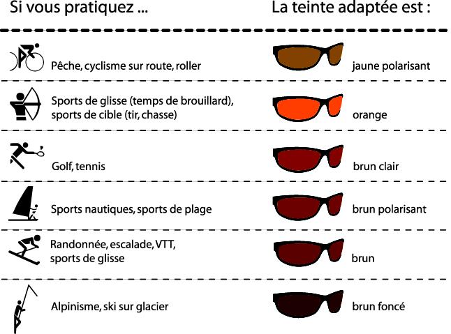 une grande variété de modèles vaste sélection choisir l'original Les verres solaires — CG Optic - Votre Opticien à Kembs ...