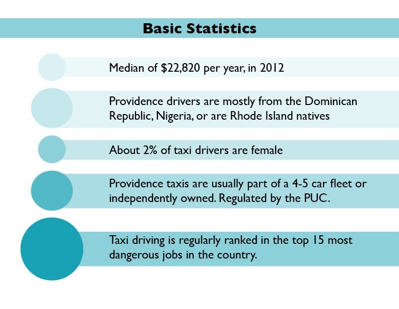 Basic statistics about taxi drivers in Providence, RI.