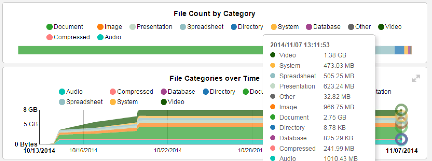 Breakout of File Category Growth over Time