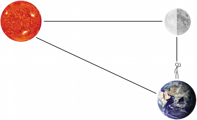 geometry of solar system.png