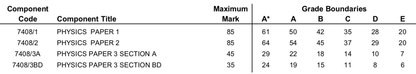 AQA Physics A grade boundaries 2017.png