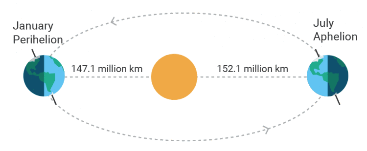 perihelion-and-aphelion.png