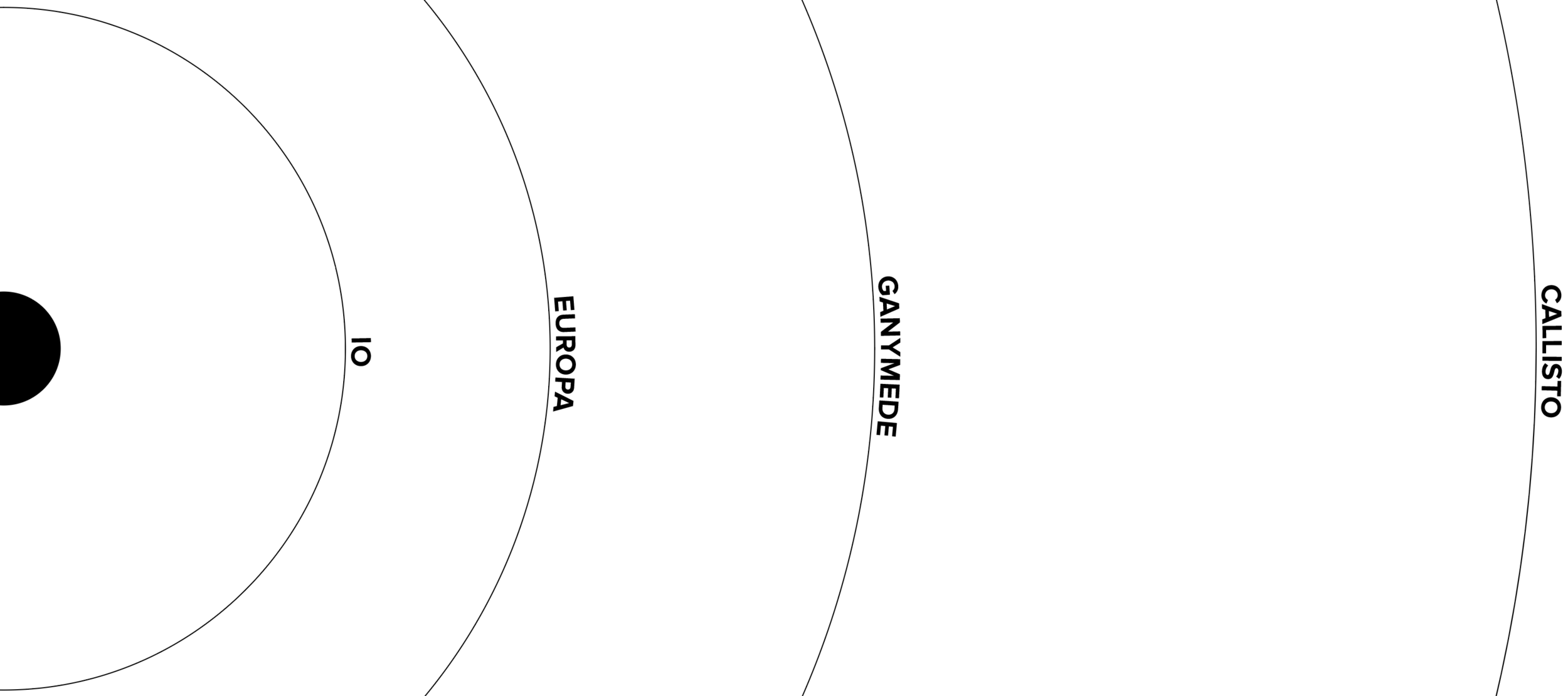 orbits of the galilean moons.png