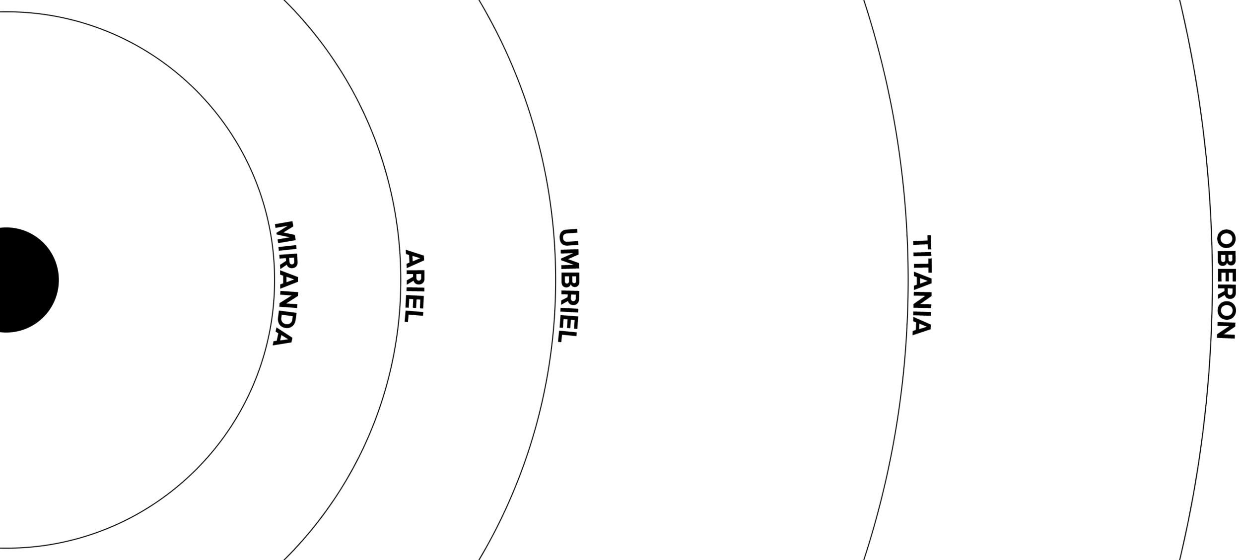 orbits of moons of uranus.png