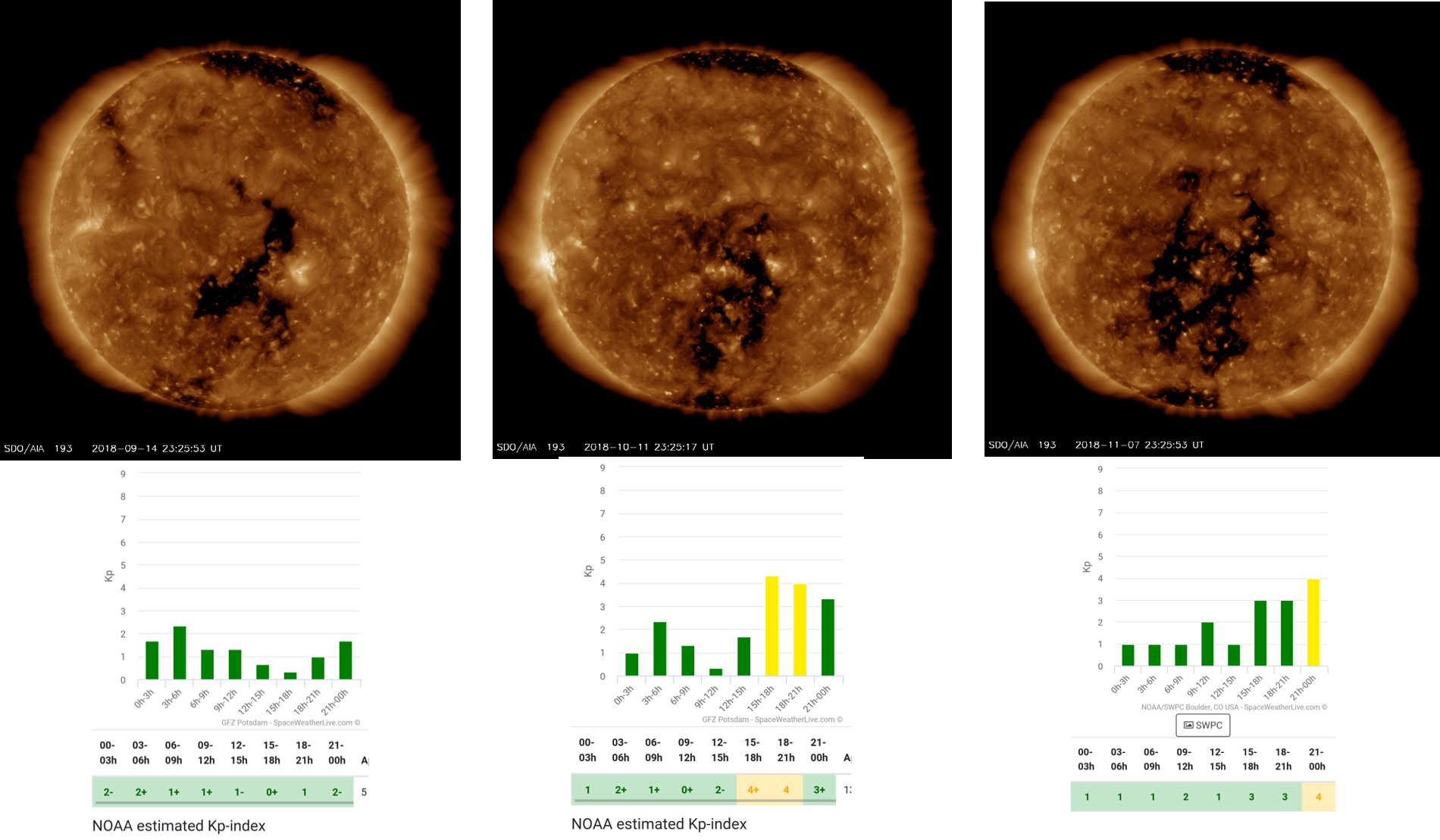 The Coronal Hole during its last three passes, along with the K index it produced (a measure of the strength of aurora is produced). You can see the K index was elevated at 21.00 - just when we were photographing the substorm at the Giant's Causeway.