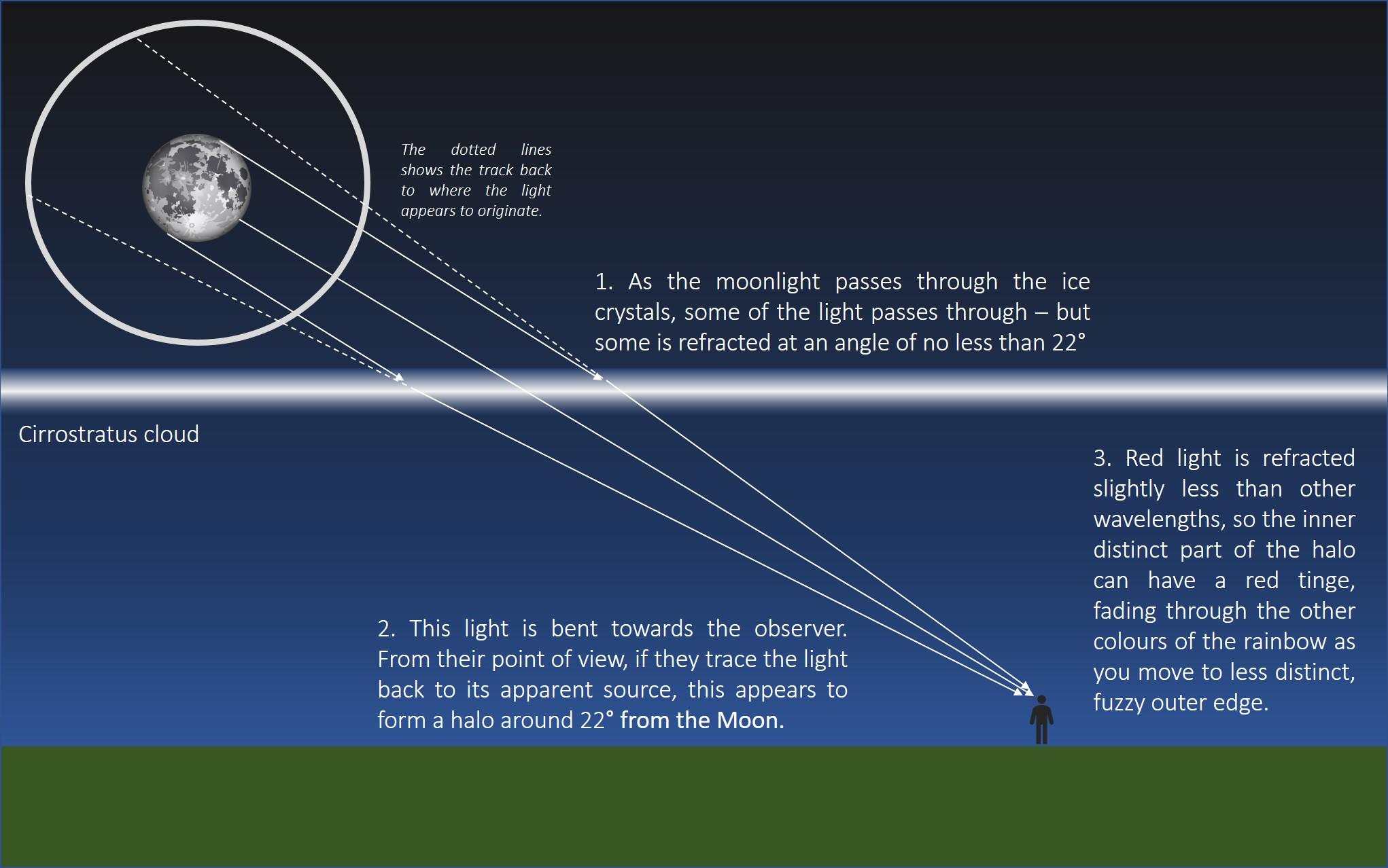 22 degree halo graphic 2.jpg
