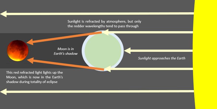 Red+moon+explanation.jpg