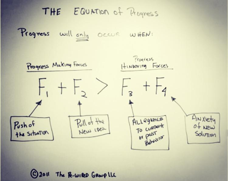 The Equation of Progress by innovation expert Bob Moesta