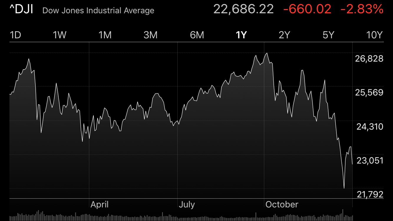A volatile year with a big jagged slide at the end.