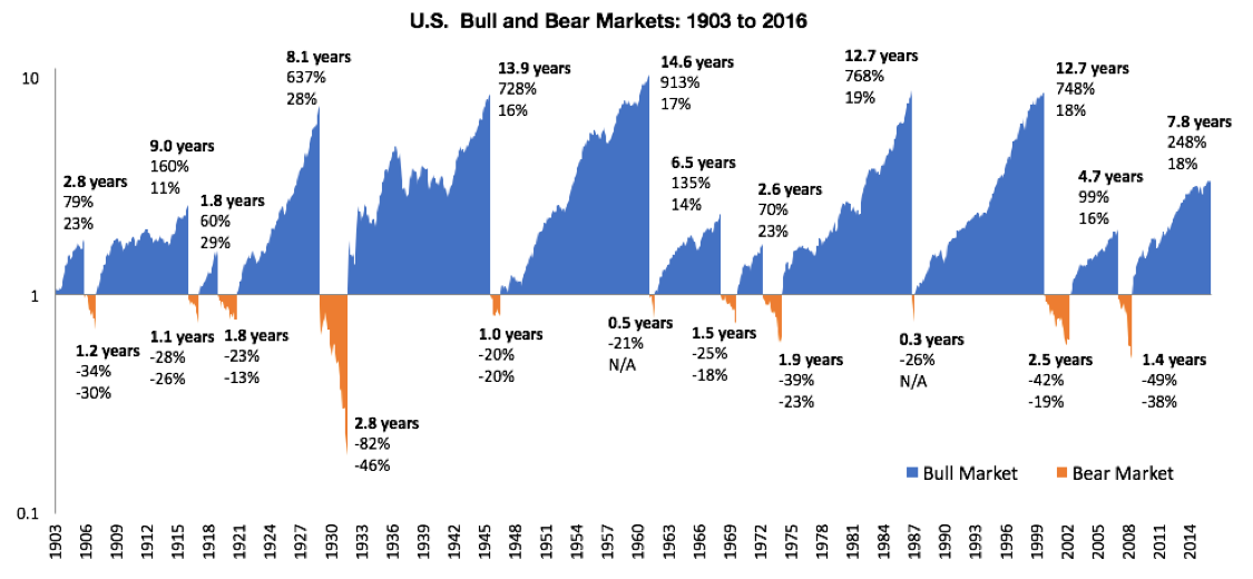 The history of bull vs. bear markets for the past 110 years. (Data Source:  Robert Shiller . Calculations by  Newfound Research .)