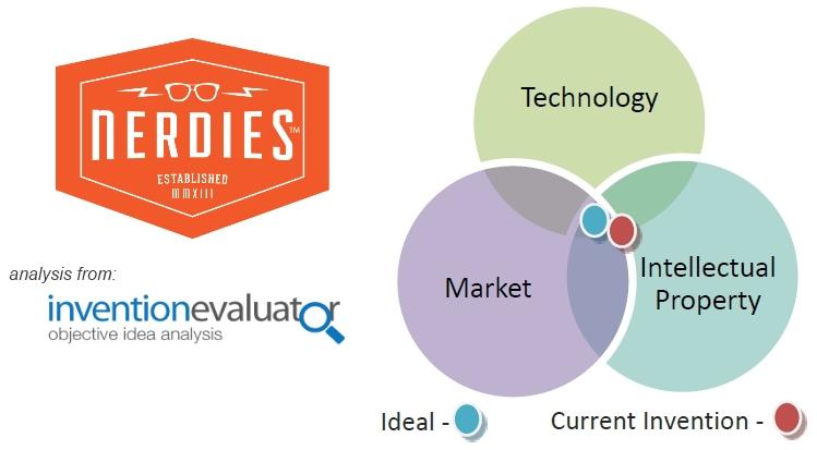 Nerdies Invention Evaluator Exec Summary Graph v3.jpg