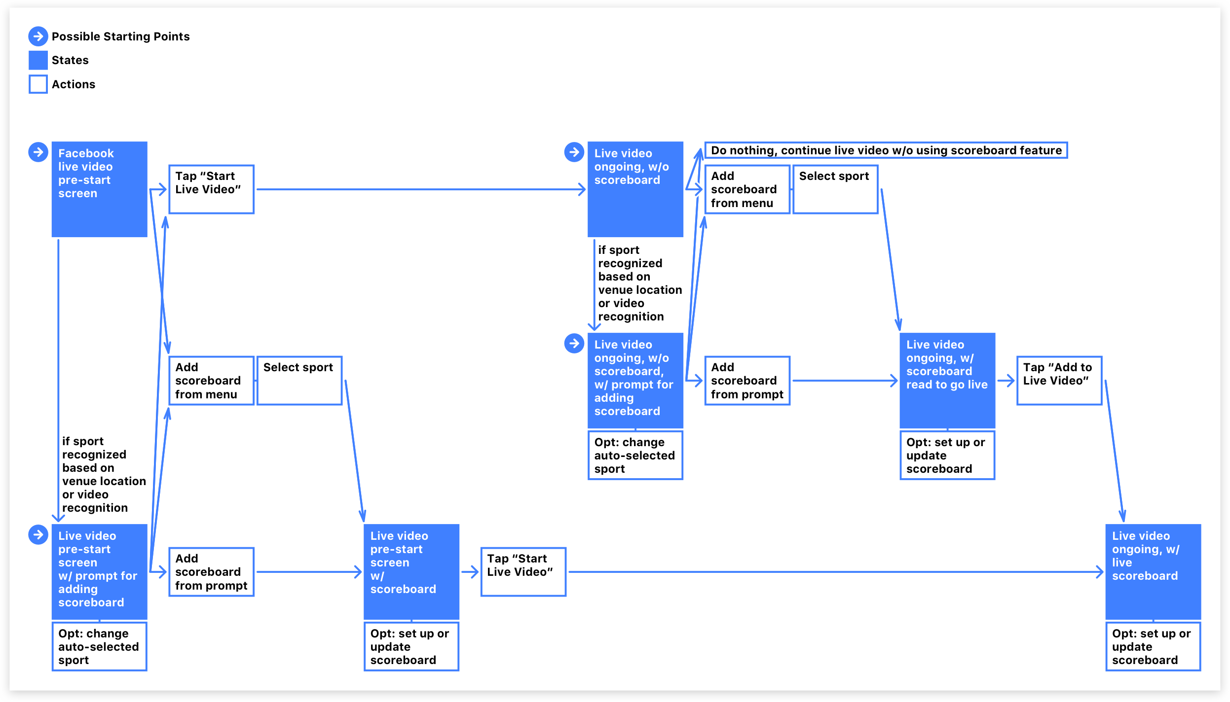 LVS - solution overview - user flows Copy 2@1.94x.png