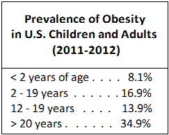 prevalence-obesity