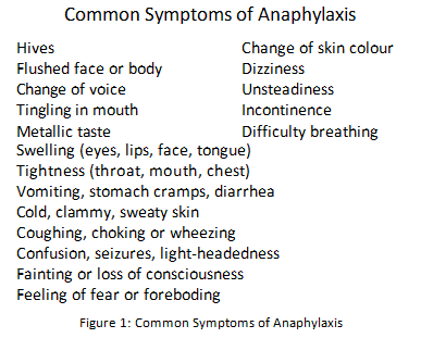 Sx of Anaphylaxis.png