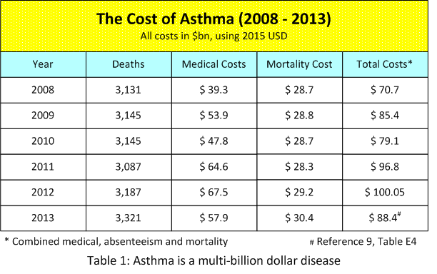 2018-Asthma Costs.png