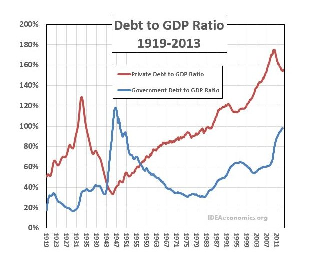 Chart Debt to GDP ratios.JPG