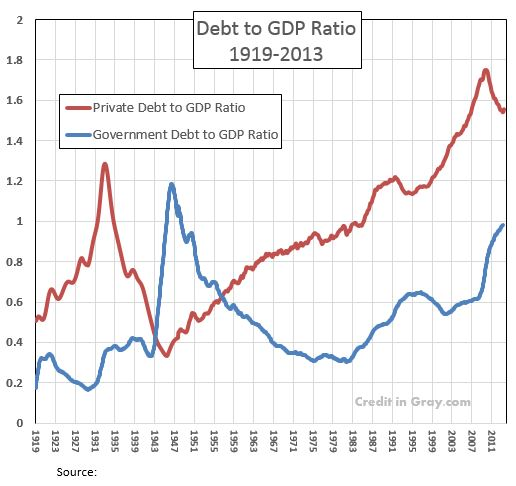 Debt matters. The change in debt describes a critical line in the change in demand and employment.