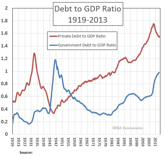The red line is U.S. private debt, the blue is government debt. Clearly private debt was the proximate cause of the 2008 crisis, and government debt has risen in response to that crisis.