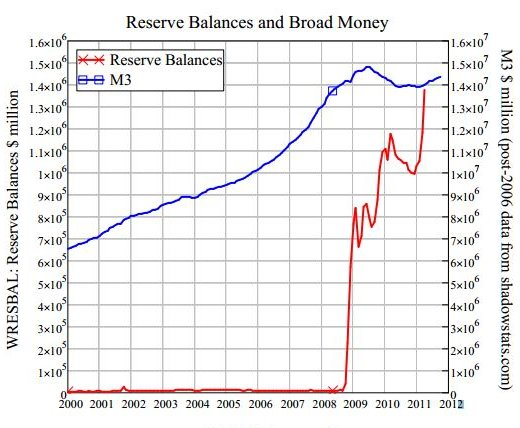 Injections of money into banks had no effect on the money supply. Banks simply held the debt.