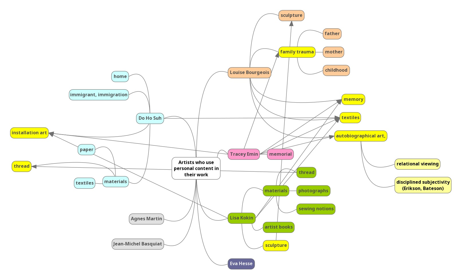 Mindmap for Autobiographical Art (v1).