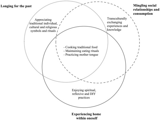 Kreuzer, M. (2017)  Home in the re-making: Immigrants' transcultural   experiencing of   home . Journal of Business Research: Elsevier, Page 6, fig. 2. Shared consumer experiencing of home.