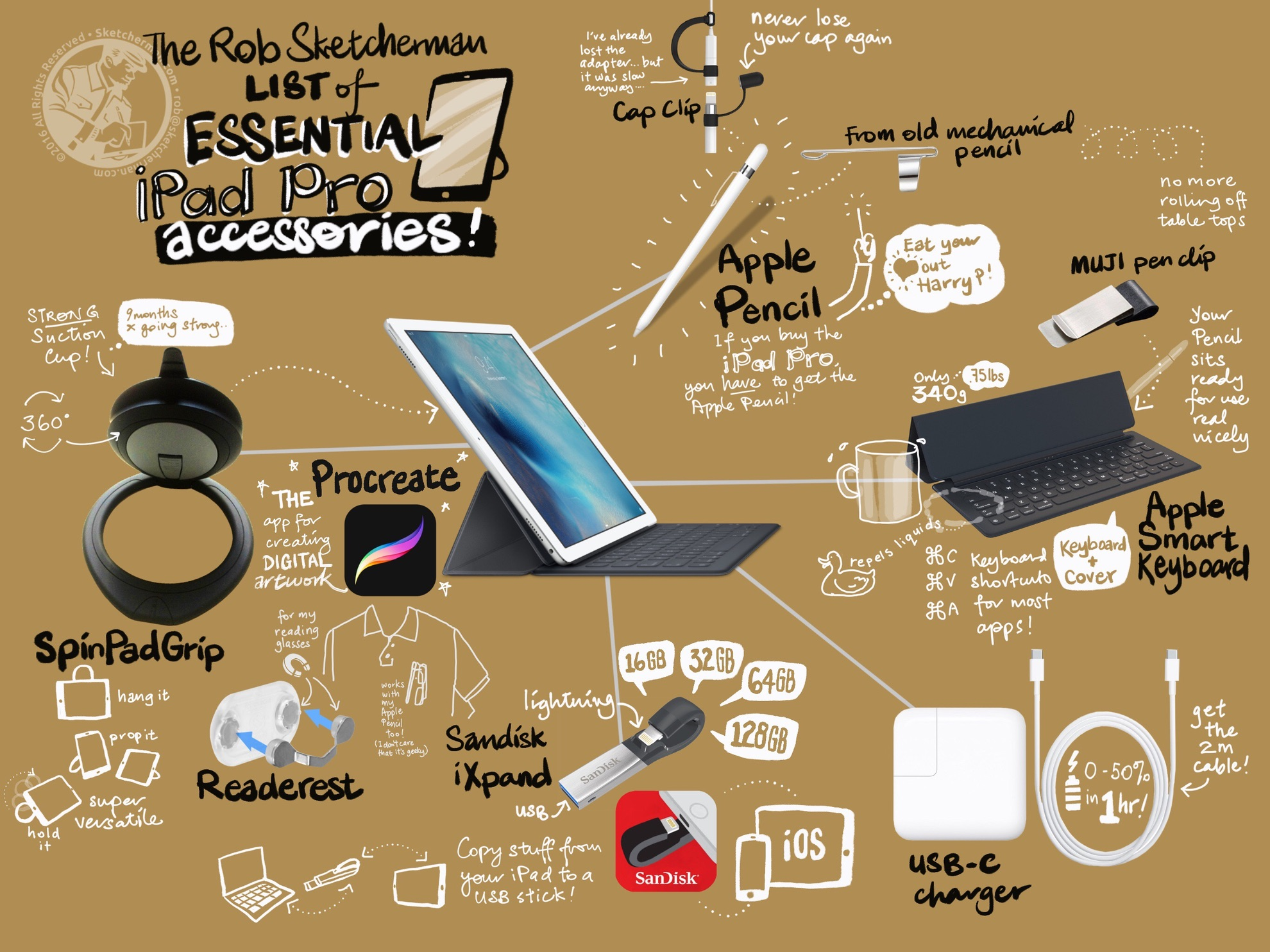 What's that thing on your iPad? Where did you get it? What else do you use? All answers a click away.