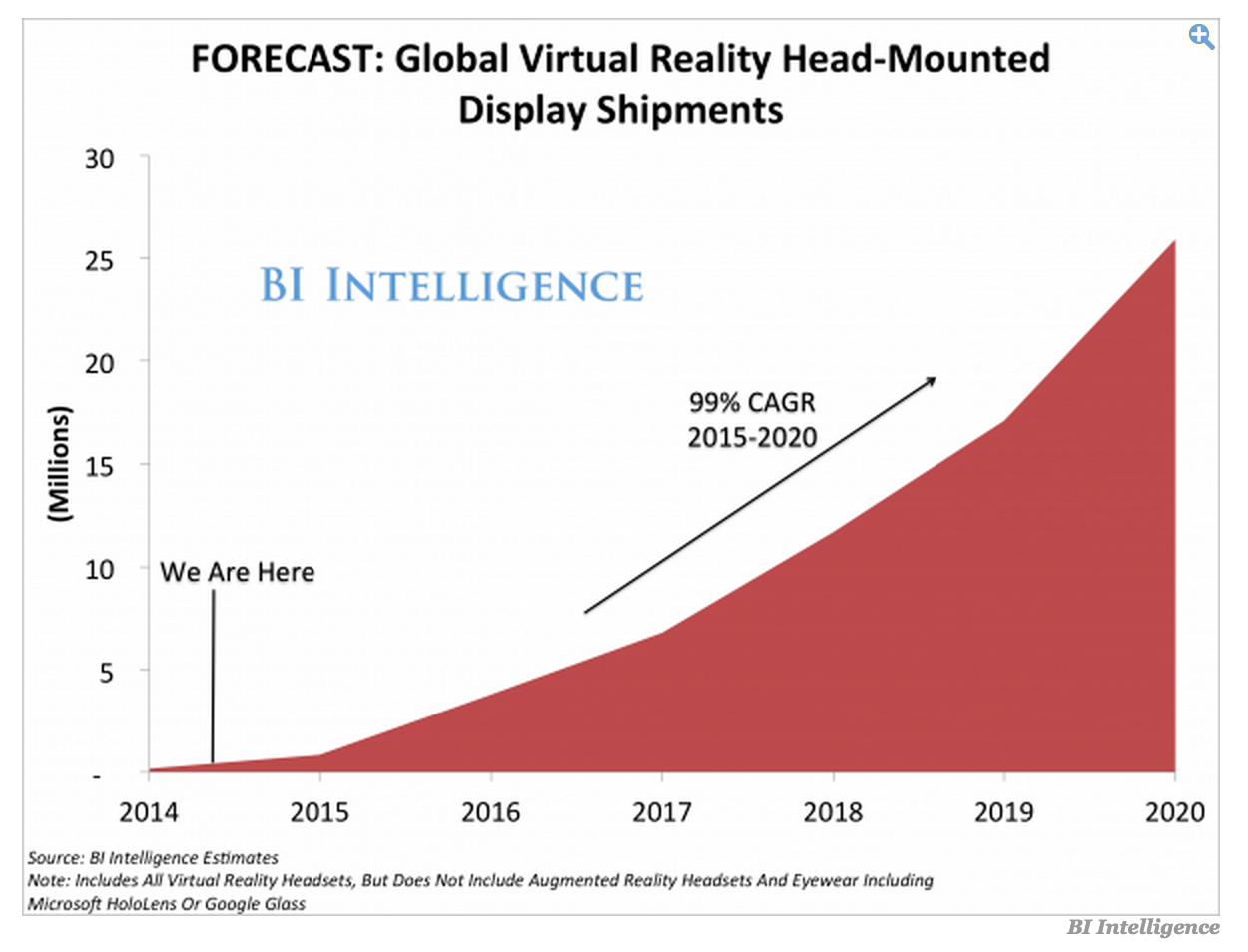 Source: Business Insider Intelligence:The VIRTUAL REALITY REPORT (20 July 2014)