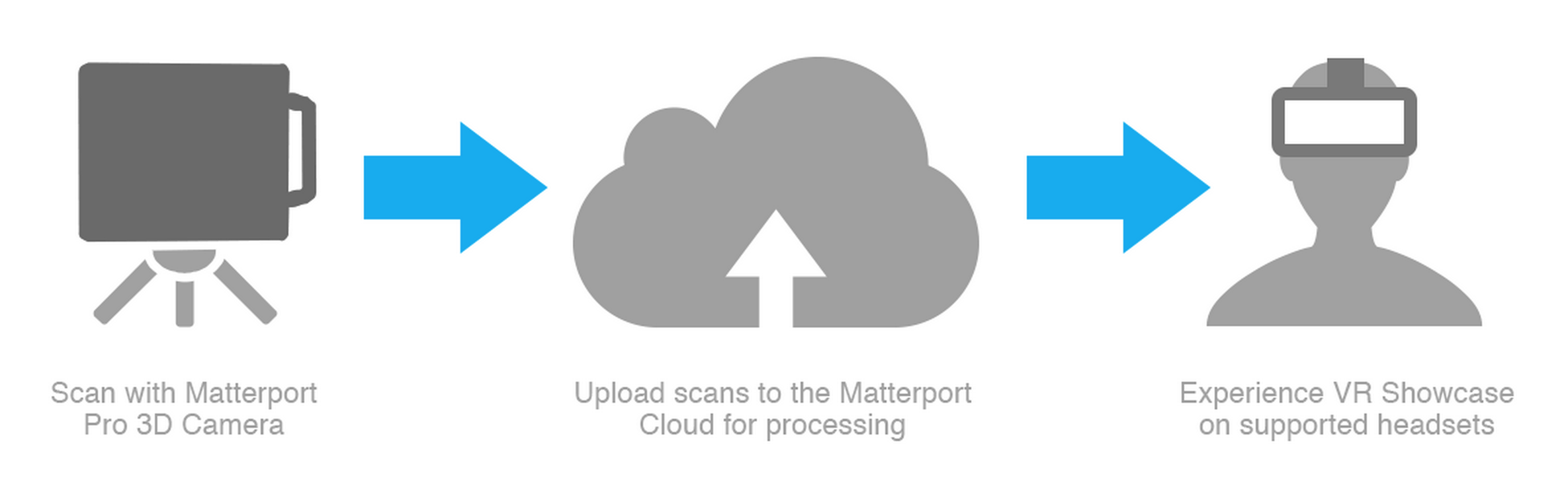 Matterport provides an easy, fast and affordable end-to-end solution for capturing, creating and sharing virtual reality (VR) experiences | Graphic courtesy of Matterport