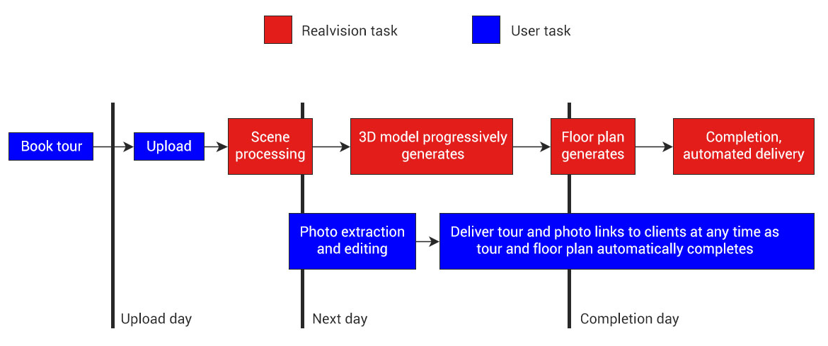 Realvision Workflow Summary | Source: Realvision