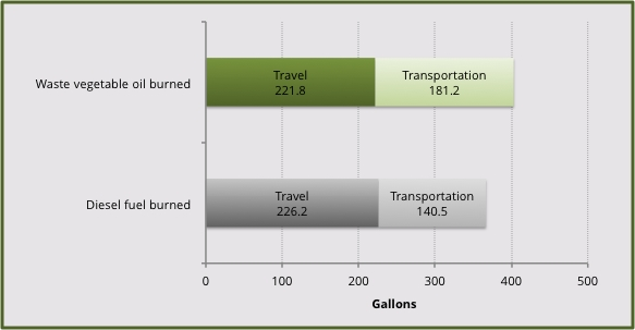 *Some consumables (motor oil, transmission fluid, tires) do contain fossil components, but I reckon the amounts are small enough to ignore for now.  For example, the 30 quarts – 7.5 gallons – of oil our truck has consumed wouldn't impact these numbers very much, and it was synthetic, anyway.