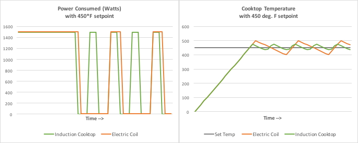 Induction vs. electric cooktop wattage usage.
