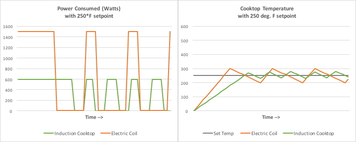 Induction vs. electric wattage usage.