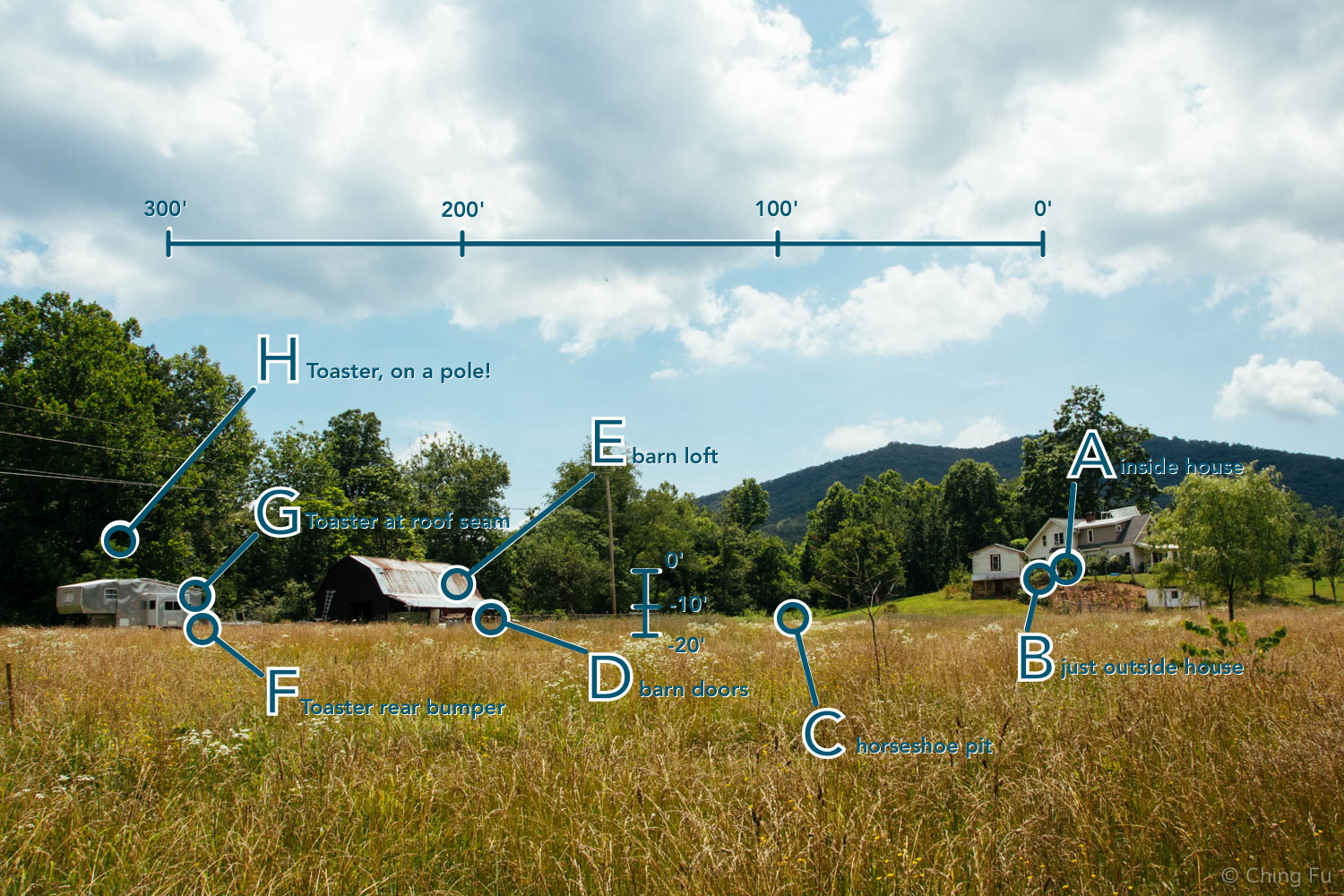 Farm layout showing the Toaster vs. the Farmhouse (source of Wi-Fi). Click to enlarge and read the small text.