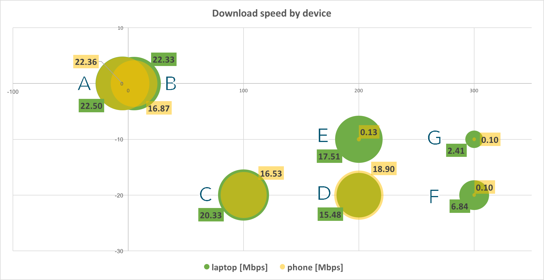 Laptop vs. mobile speed.