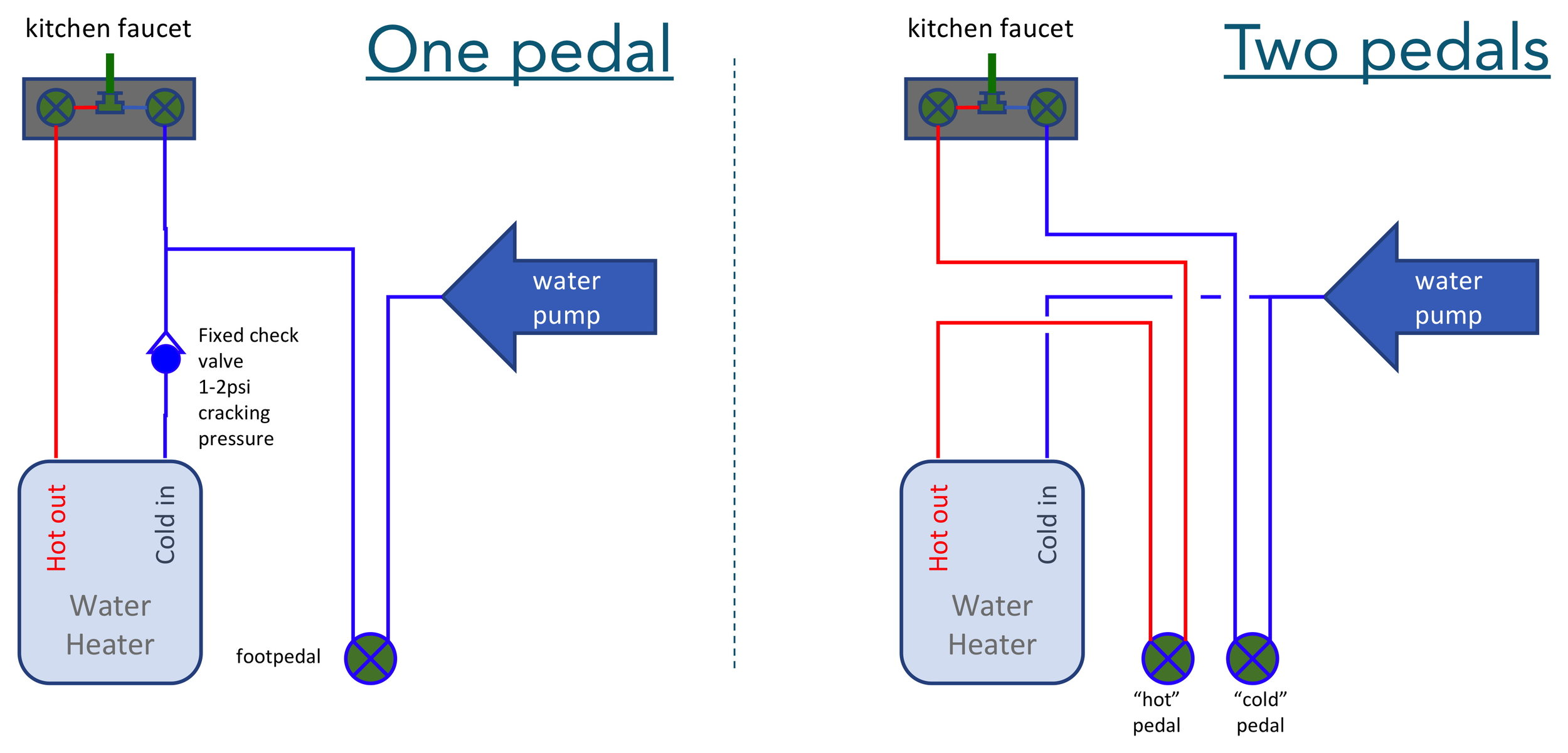 How To Save Tons Of Water With A Kitchen Sink Foot Pedal Live Small Ride Free Sustainable Solar Powered Rv
