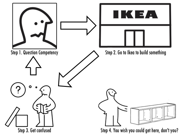 The explanation of Ikea's rampant success.