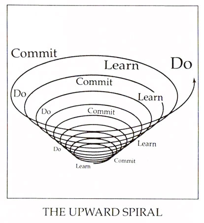 The Upward Spiral, from the 7th Habit of Highly Effective People: Sharpen the Saw
