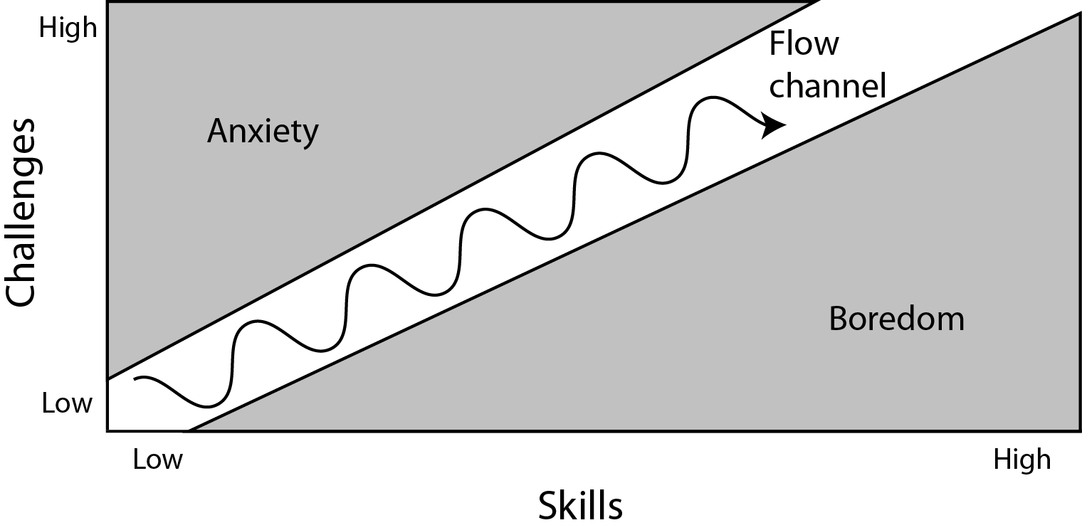 "The ""Flow Channel"", demonstrating as our skills increase we must find the optimal path between anxiety and boredom."