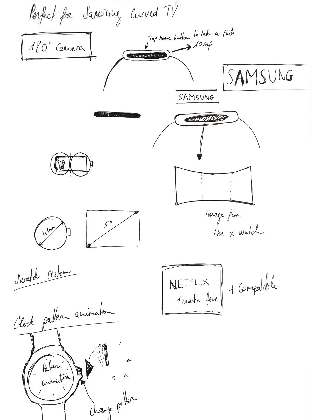 Sketch the idea