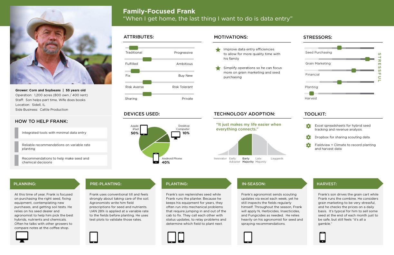 Personas-FamilyFrank-2014-Aug11 (1).jpg