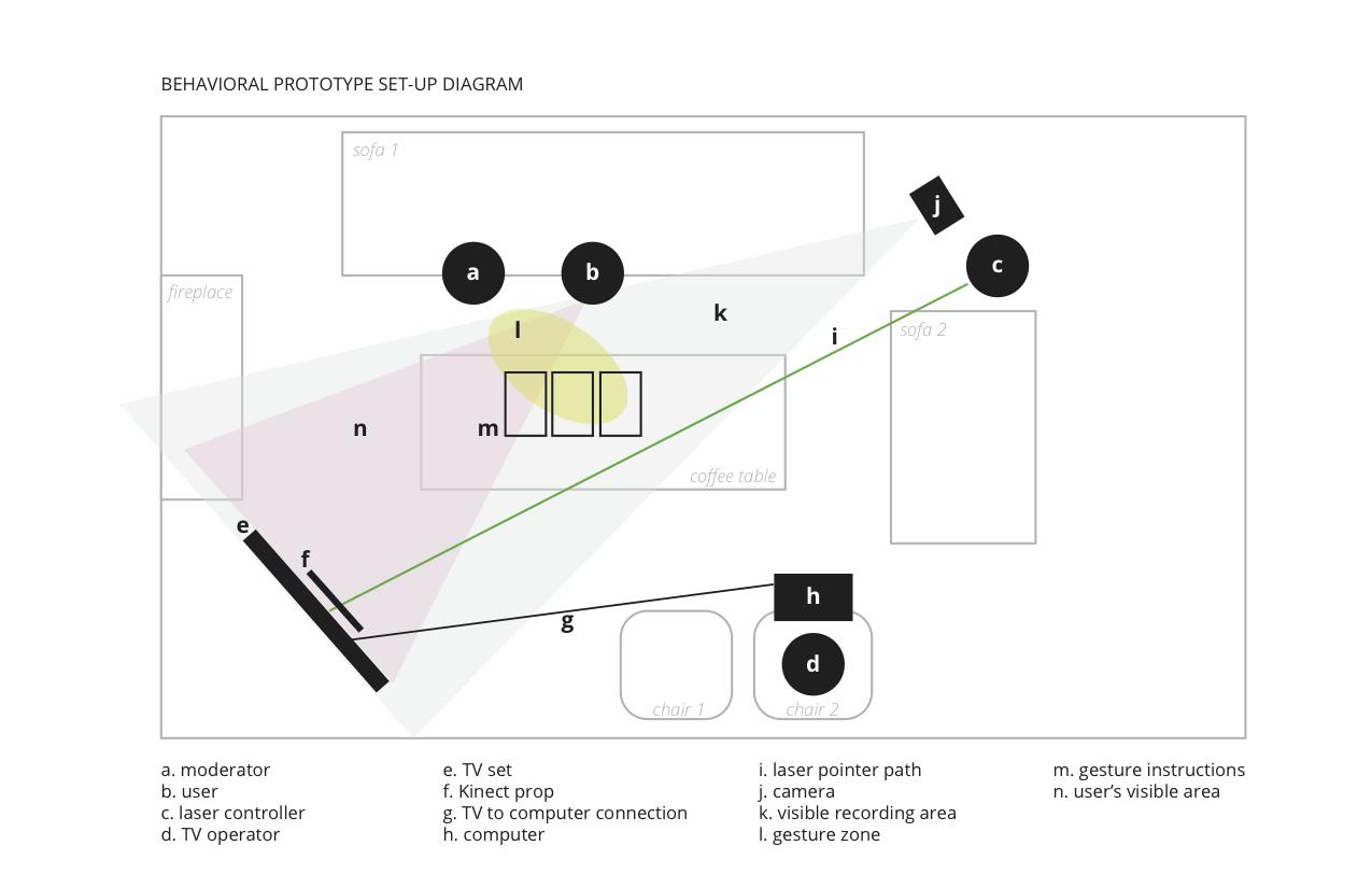 Behavioral Prototype Set Up.png