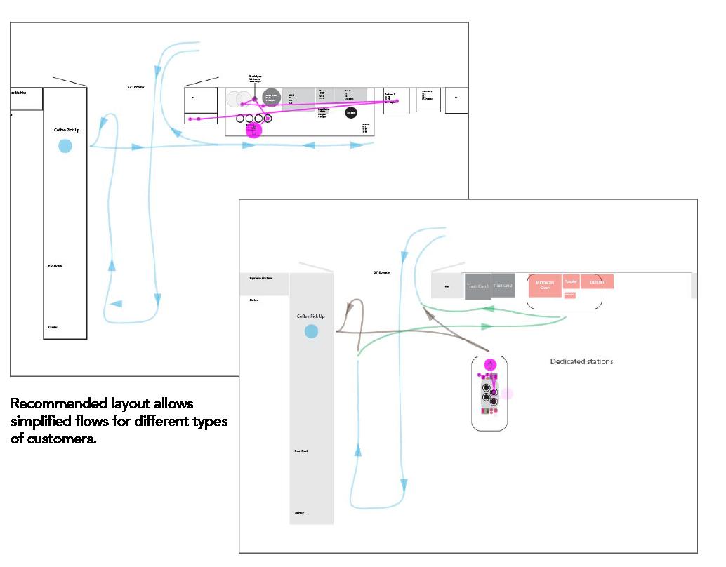 Diagrams of customer flows in Parnassus.