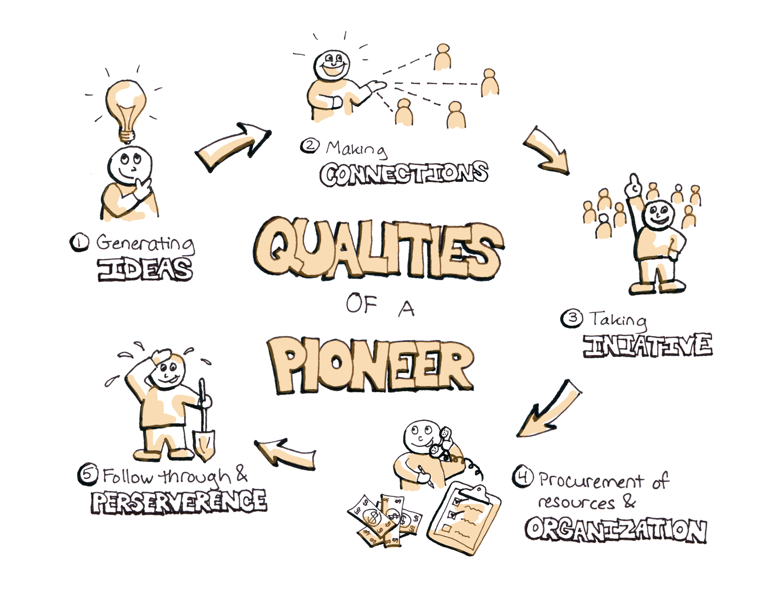 Diagram of pioneers and their key qualities